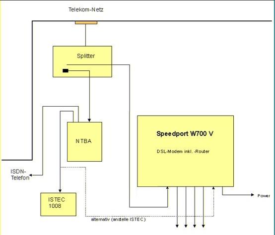 Umstellung Internet auf Telekom-Paket \'Call & Surf Comfort\'
